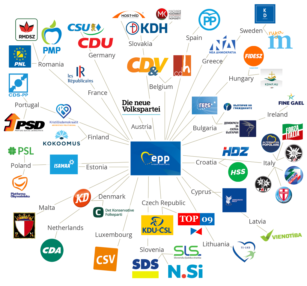 National parties linked to the European People's Party (EPP)