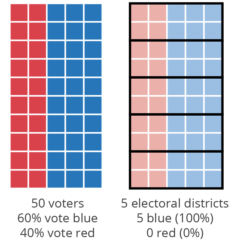 Differences in voter preferences and representation with uninominal majority voting