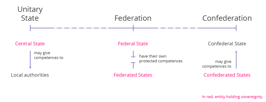 Types of political systems