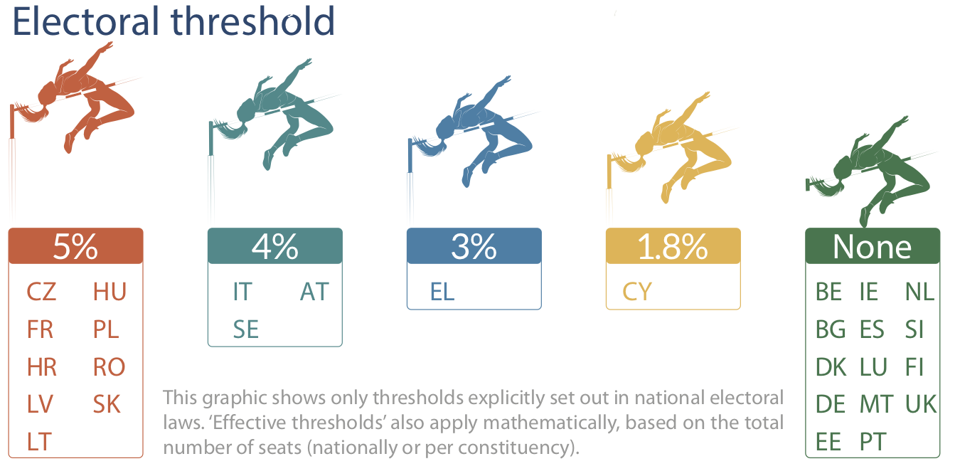 Electoral thresholds for European elections