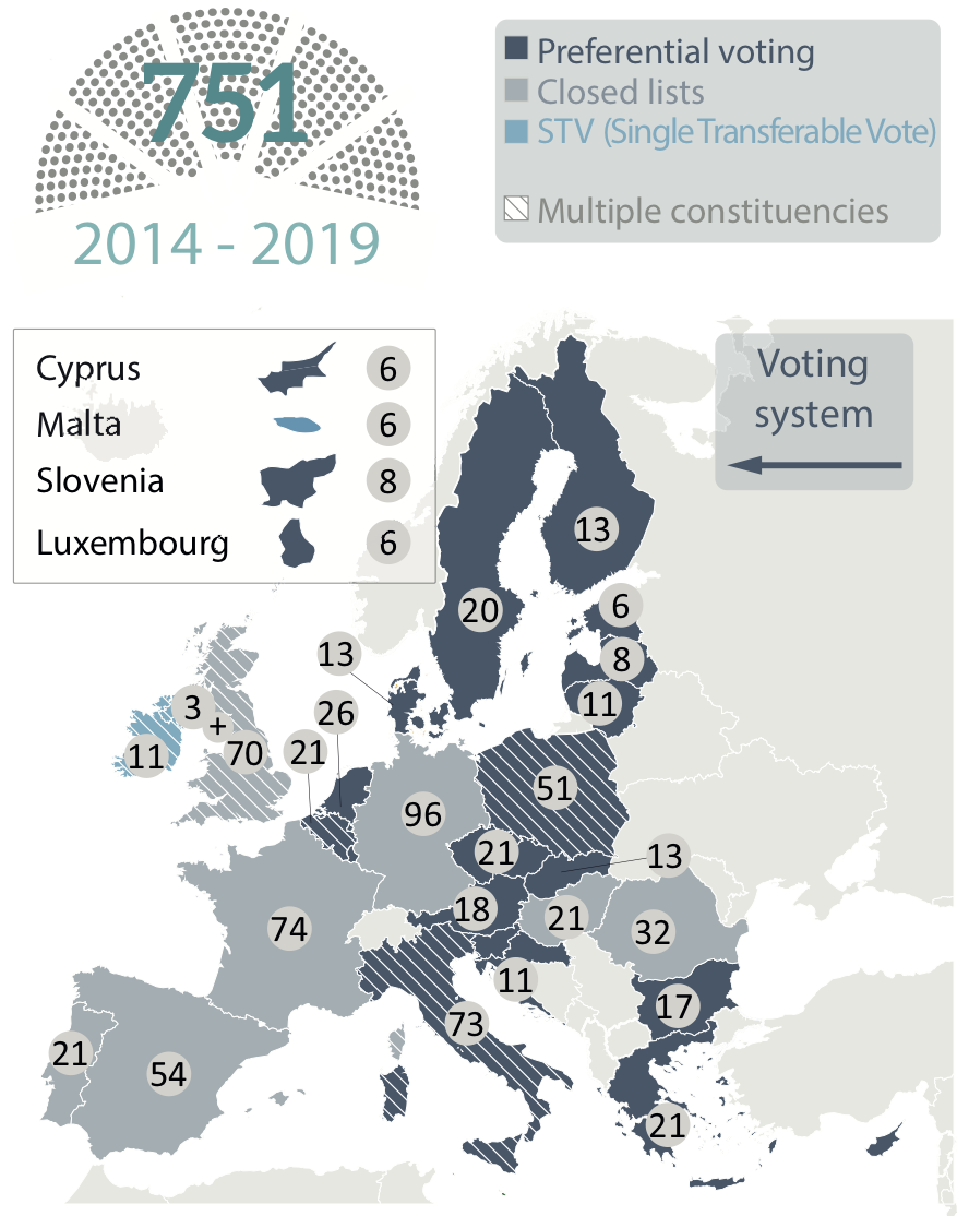Voting Systems for European elections