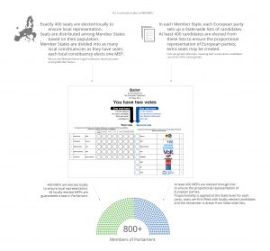 Improved Bundestag Model
